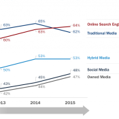 Ricerca e Fiducia nei Media Digitali